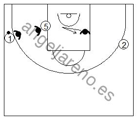 Gráfico de baloncesto que recoge la ayuda a un compañero defendiendo por delante en el poste bajo en la defensa del hombre sin balón