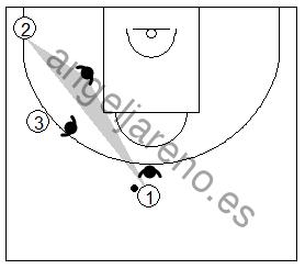 Gráfico de baloncesto que recoge la posición de un defensor situado a dos pases del balón ayudando a un compañero que anticipa en la defensa del hombre sin balón