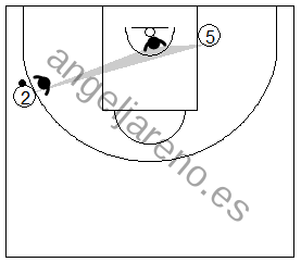 Gráfico de baloncesto que recoge a un defensor defendiendo en el poste bajo del lado débil en la defensa del hombre sin balón