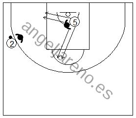 Gráfico de baloncesto que recoge la defensa del corte del poste desde el lado de ayuda hacia el lado fuerte en la defensa del hombre sin balón
