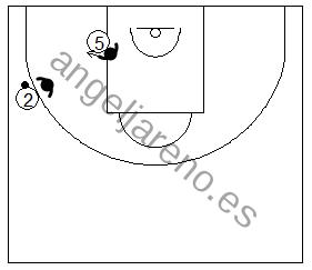 Gráfico de baloncesto que recoge a un defensor defendiendo al poste bajo en 3/4 en la defensa del hombre sin balón