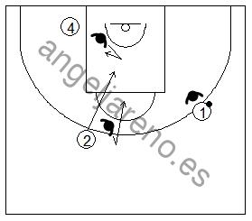 Gráfico de baloncesto que recoge a un defensor ayudando a parar un corte a la canasta en la defensa del hombre sin balón