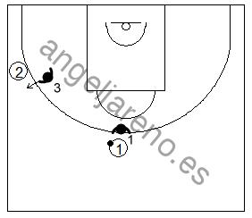 Gráfico de baloncesto que recoge la opción cerrada para defender la línea de pase en la defensa del hombre sin balón