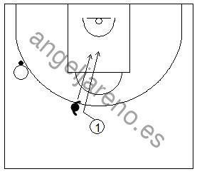 Gráfico de baloncesto que recoge a un defensor evitando que su atacante corte por delante en la defensa del hombre sin balón