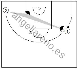 Gráfico de baloncesto que recoge la posición de un defensor para prevenir el corte se su hombre en la defensa del hombre sin balón