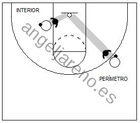 Gráfico de baloncesto que recoge la defensa del hombre con balón en el perímetro y en el poste bajo