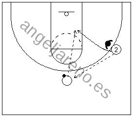 Gráfico de baloncesto de un jugador pasando a un compañero y cortando por delante del defensor en una situación de 1x1 en ataque