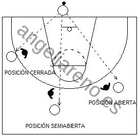 Gráfico de baloncesto que recoge las diferentes posiciones defensivas en la defensa del hombre sin balón