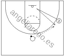 Gráfico de baloncesto que recoge a un jugador realizando un corte en V para recibir 1x1 en ataque