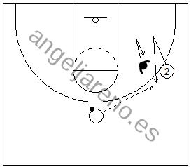 Gráfico de baloncesto de un jugador llevando a su defensor lejos del balón y luego cortando hacia él en una situación de 1x1 en ataque