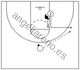 Gráfico de baloncesto de un jugador yendo hacia el balón y saliendo hacia el perímetro (corte el L) en una situación de 1x1 en ataque