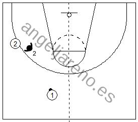 Gráfico de baloncesto que recoge a un defensor defendiendo la línea de pase en el lado fuerte en la defensa del hombre sin balón