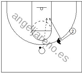 Gráfico de baloncesto de un jugador yendo hacia el balón y realizando un corte hacia la canasta en una situación de 1x1 en ataque