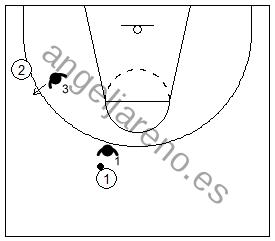 Gráfico de baloncesto que recoge la opción abierta en la defensa de la línea de pase en la defensa del hombre sin balón