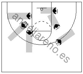 Gráfico de baloncesto que recoge diferentes ángulos de un bloqueo indirecto