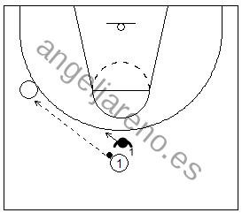 Gráfico de baloncesto que recoge a un defensor saltando hacia el balón tras un pase en la defensa del hombre sin balón