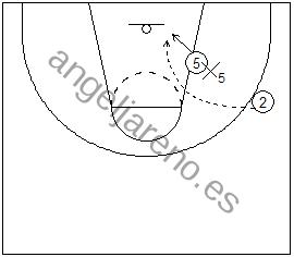 Gráfico de baloncesto de un jugador en el poste bajo recibiendo un pase en lob en una situación de 1x1 en ataque