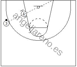 Gráfico de baloncesto de un jugador en el poste bajo intentando recibir en la línea balón-aro en una situación de 1x1 en ataque