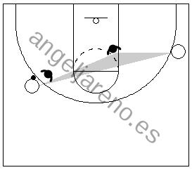 Gráfico de baloncesto que recoge el principio básico defensivo balón-yo-mi hombre