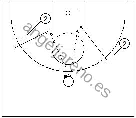 Gráfico de baloncesto que recoge a dos jugadores cortando a la canasta tras ser negada su recepción 1x1 en ataque