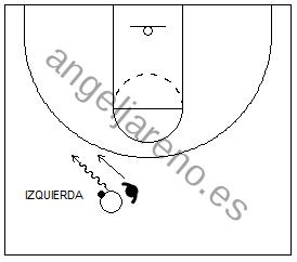 Gráfico de baloncesto que recoge cómo un defensor fuerza al atacante a que bote con su mano débil en la defensa del hombre con balón