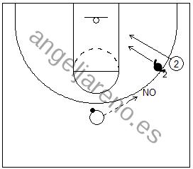 Gráfico de baloncesto de un jugador llevando al defensor hacia la canasta en una situación de 1x1 en ataque