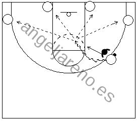 Gráfico de baloncesto que recoge a un atacante botando hacia el centro de la zona en la defensa del hombre con balón