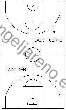 Gráfico de baloncesto que recoge lrincipios básicos defensivos del baloncesto: lado fuerte y lado débil