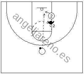 Gráfico de baloncesto de un jugador recibiendo un pase por encima de la cabeza del defensor en una situación de 1x1 en ataque
