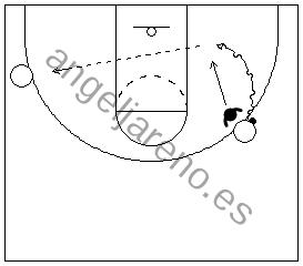 Gráfico de baloncesto que recogea un atacante penetrando por un lateral del campo en la defensa del hombre con balón