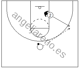 Gráfico de baloncesto de un jugador contactando con el defensor y saliendo hacia el perímetro en una situación de 1x1 en ataque