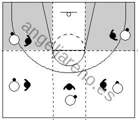 Gráfico de baloncesto que recoge las diferentes zonas donde podremos dirigir al atacante a la banda en la defensa del hombre con balón