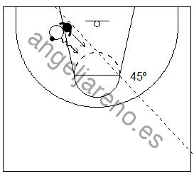 Gráfico de baloncesto que recoge cómo el defensor defiende en el poste bajo a un atacante con balón en la defensa del hombre con balón