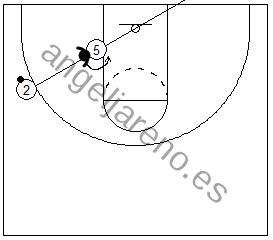 Gráfico de baloncesto que recoge a un defensor yendo al rebote defensivo tras defender por delante en el poste