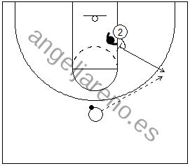 Gráfico de baloncesto de un jugador bloqueando al defensor y saliendo hacia el perímetro en una situación de 1x1 en ataque