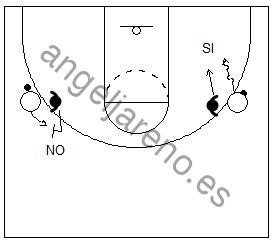 Gráfico de baloncesto que recoge cómo se va a mandar el balón a la banda en la defensa del hombre con balón