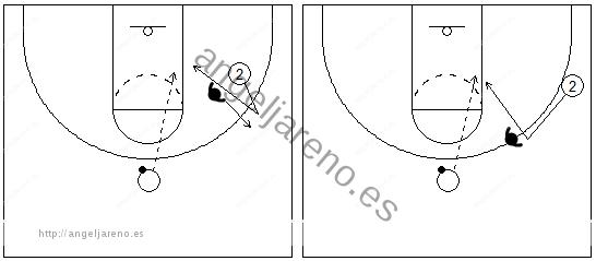 Gráficos de baloncesto que recogen a un jugador cortando a la espalda del defensor o puerta atrás en una situación de 1x1 en ataque
