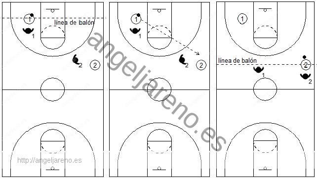 Gráficos de baloncesto que recogen el concepto de línea de balón en la defensa del hombre sin balón
