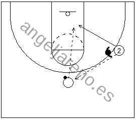 Gráfico de baloncesto de un jugador pasando a un compañero y cortando a la espalda del defensor en una situación de 1x1 en ataque