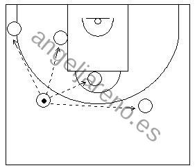 Gráfico de baloncesto que recoge el concepto de línea de pase en la defensa del hombre sin balón