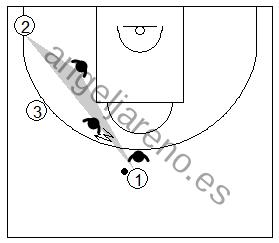 Gráfico de baloncesto que recoge a un defensor situado a dos pases del balón ayudando a un compañero que flota en la defensa del hombre sin balón