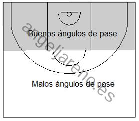 Gráfico de baloncesto que recoge los ángulos de pase a tener en cuenta en la defensa de equipo en el poste bajo