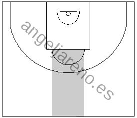 Gráfico de baloncesto que recoge la defensa de equipo en el perímetro y el área de mayor peligro para ella