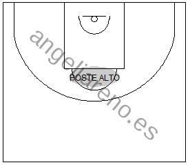 Gráfico de baloncesto que recoge el área del poste alto