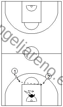 Gráfico de baloncesto que recoge el balance defensivo de un defensor frente a dos atacantes