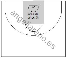 Gráfico de baloncesto que recoge uno de los principios básicos de la defensa de equipo: defender la zona