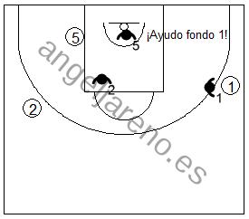 Gráfico de baloncesto que recoge uno de los principios básicos de la defensa de equipo: la comunicación defensiva