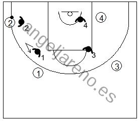 Gráfico de baloncesto que recoge la defensa de equipo en el perímetro para impedir una penetración