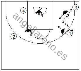 Gráfico de baloncesto que recoge la defensa de equipo en el perímetro para frenar una penetración con un defensor en la esquina