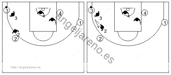 Gráficos de baloncesto que recogen la defensa de equipo en el perímetro tras producirse un cambio de lado del balón